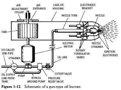 gun-type-oil-burner-schematic